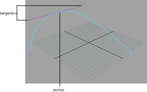 Maya User's Guide: Bezier curves