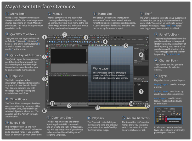 Interface overview for Autodesk maya templates
