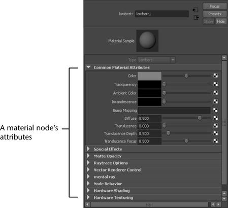 render node attributes On kitchen set node attributes