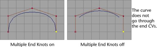 create  u0026gt  cv curve tool