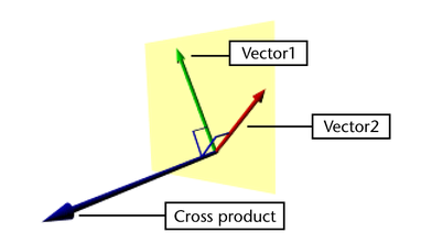 An introduction to vectors  Math Insight