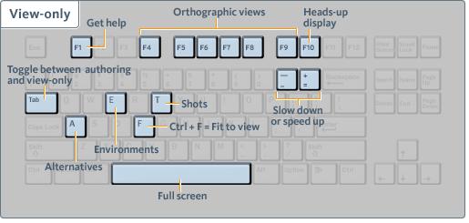 keyboard shortcuts for presentation mode